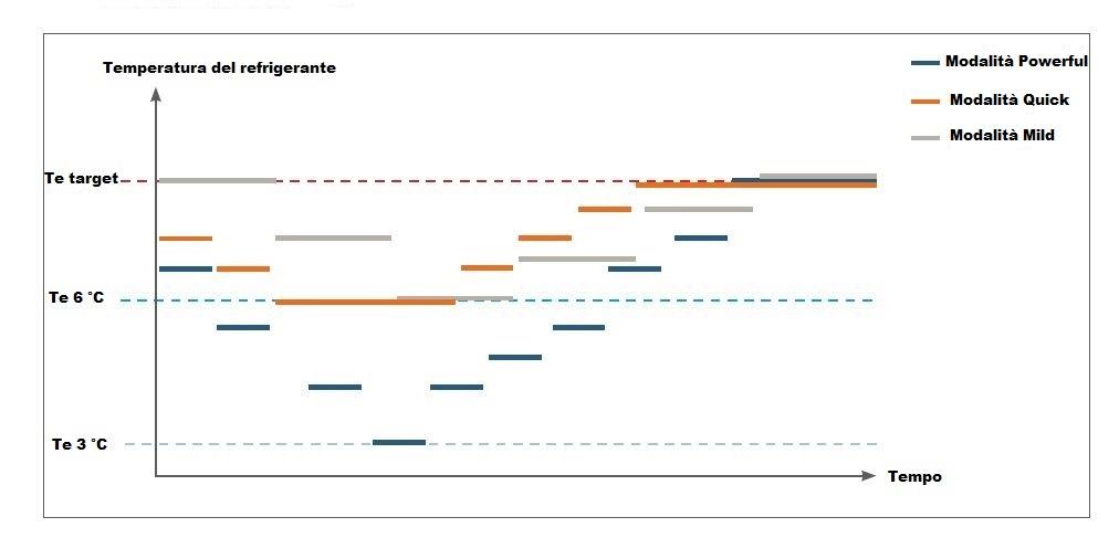 La variazione della temperatura del refrigerante può avvenire secondo 3 modalità che vanno a ponderare con logiche diverse sia l'efficienza del sistema che il tempo di risposta ai carichi interni.