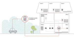 I termostati intelligenti più avanzati costituiscono un sistema di gestione completo in grado di tenere sotto controllo tutti gli ambienti residenziali, anche quando a servizio di apparecchiature diverse come pompe di calore e pavimenti riscaldanti.
