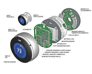 La struttura interna e l'ingegnerizzazione di questi dispositivi è molto simile a quella di un moderno smartphone.