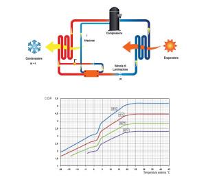 Schema di principio di una pompa di calore aria – acqua con tecnologia E.V.I. (Enhanced Vapour Injection – Iniezione di vapore) e relative curve di variazione del C.O.P. in funzione della temperatura dell'aria esterna e del fluido caldo prodotto. Si noti la diminuzione repentina della resa termica attorno a +3 °C, in concomitanza dello sbrinamento dello scambiatore lato sorgente (Hidros).