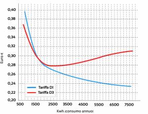 Confronto della nuova tariffa D1 dedicata alle pompe di calore con la tariffa D3 (potenza impegnata superiore a 3 kW). La convenienza si concretizza per consumi superiori a 2500 kWh annui.