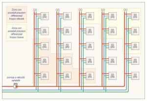 Soprattutto negli impianti medio-grandi, le derivazioni d'utenza con valvole a due vie necessitano di opportuni regolatori di pressioni differenziali ΔP, per contenerne gli squilibri che si possono verificare nella rete di distribuzione centralizzata (Caleffi).