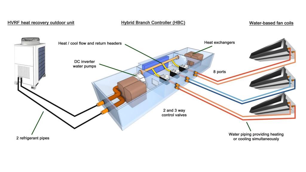 Fig. 4 -  Certamente innovativo il sistema Hybrid di Mitsubishi Electric, un sistema a due tubi per il raffrescamento e riscaldamento simultaneo con recupero di calore. L'innovativo distributore Hybrid BC permette di utilizzare il gas refrigerante ed acqua come fluidi vettore di calore. Qui la vera innovazione è la produzione di acqua refrigerata da un impianto VRF, in grado di alimentare in raffrescamento terminali idronici come fan coil ed forse, in futuro, le Travi Fredde.