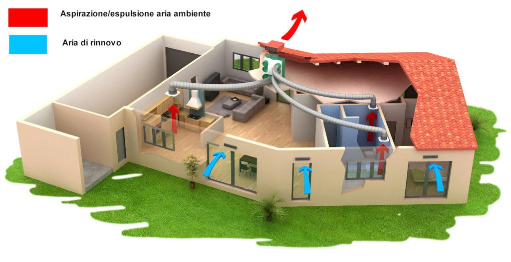 Salute e risparmio con la ventilazione meccanica controllata rci