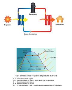 Schema di principio ed organizzazione termodinamica di una pompa di calore a compressione
