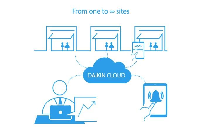 Daikin Cloud Service