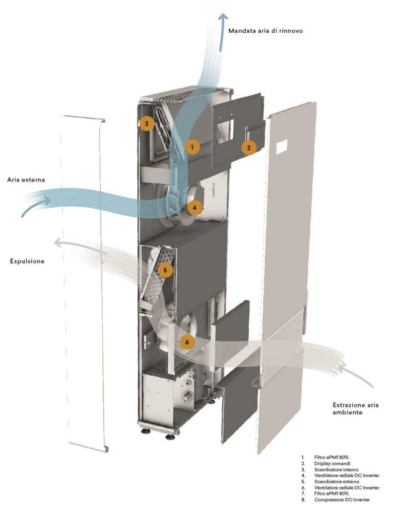 Recuperatore termodinamico